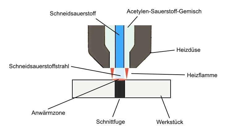 Bildliche Darstellung des autogenen Schneidprozesses