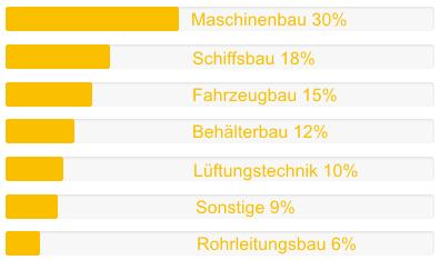 Besucherübersicht nach Branchen auf brenn-schneiden.de