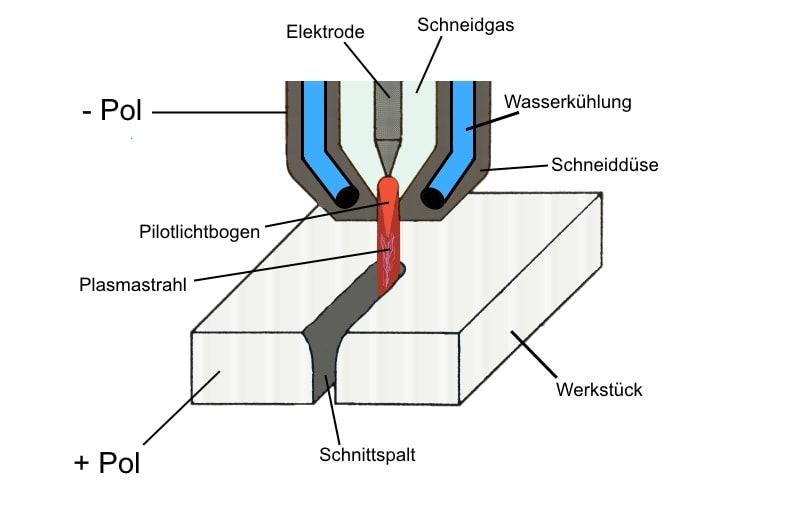 Illustrierte Ansicht des Funktionsprozesses beim Plasmaschneiden