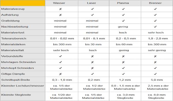 Vergleich der Schneidverfahren Laser, Wasser, Plasma und Brennschneiden